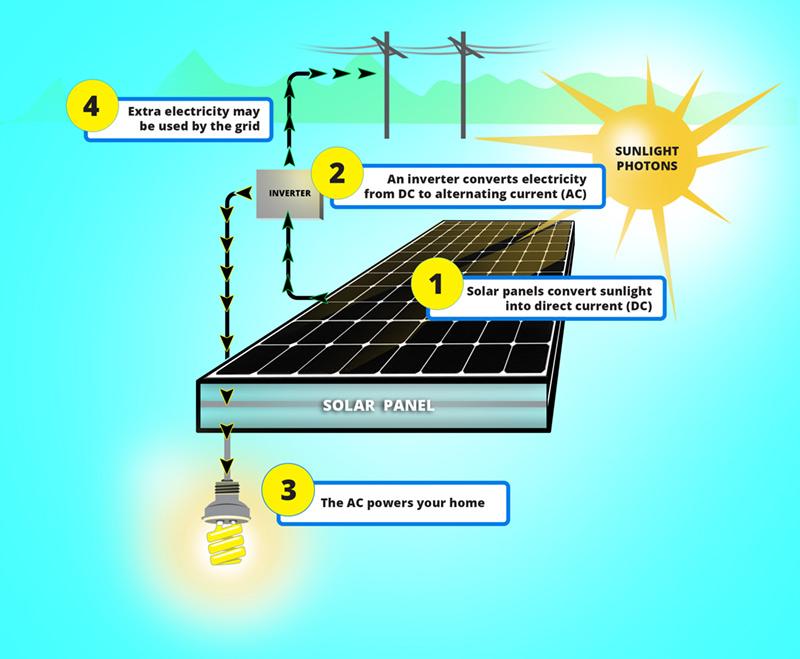 Tesla Solar Roof Vs Apollo And Dow Solar Shingles