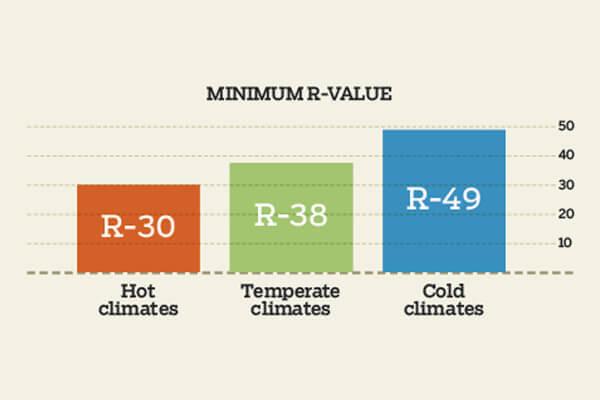 Attic Insulation R Values