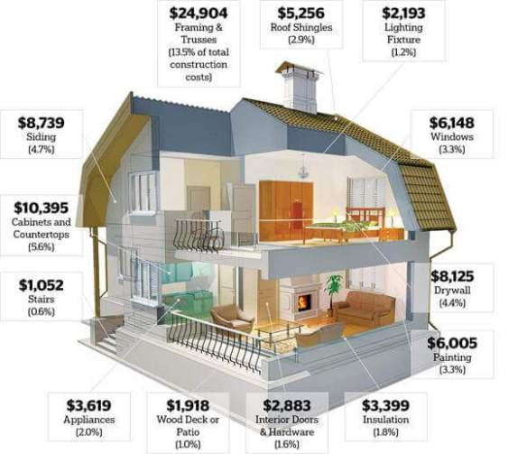 House Building Calculator Estimate The Cost Of Constructing A New Home Remodeling Cost Calculator