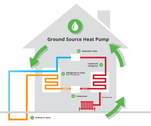 Ground Source Heat Pump Diagram