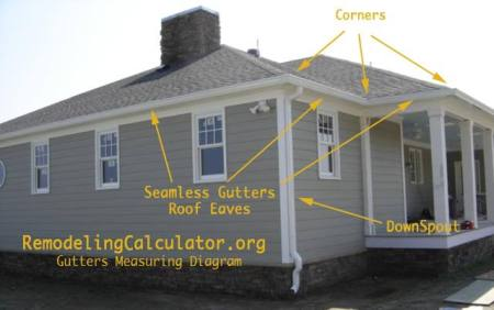 Gutters-Measuring-Diagram