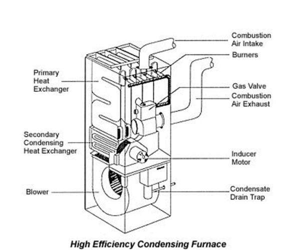 High Efficiency Condensing Furnace Components