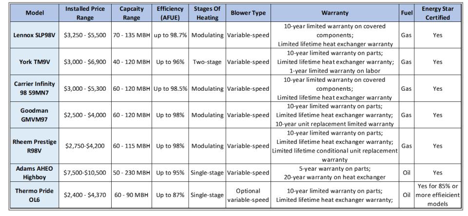 High Efficiency Furnace Comparison
