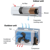 Mini Split HVAC Guide