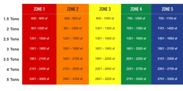 hvac unit size estimator