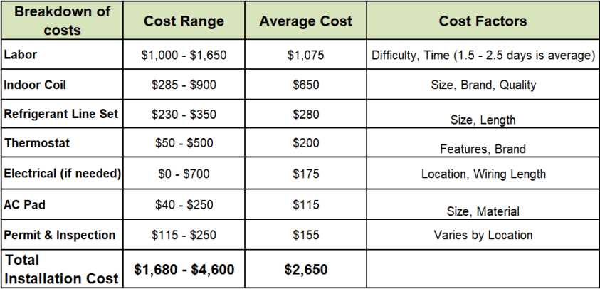 central AC average installation costs breakdown