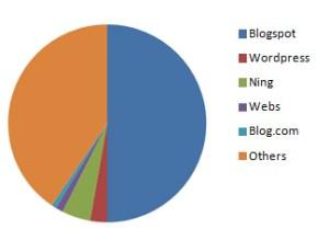 blogspot-spam