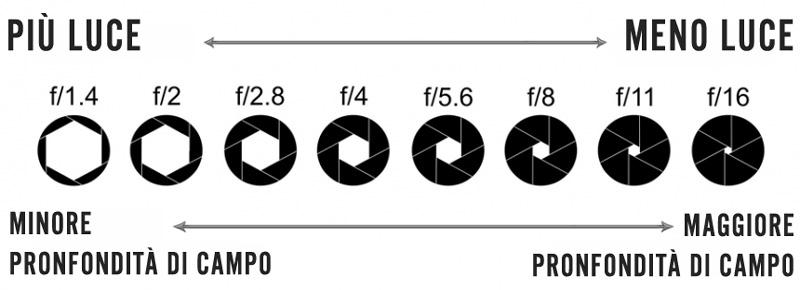schua di spiegazione del rapporto del diaframma con la luce e la profondità di campo