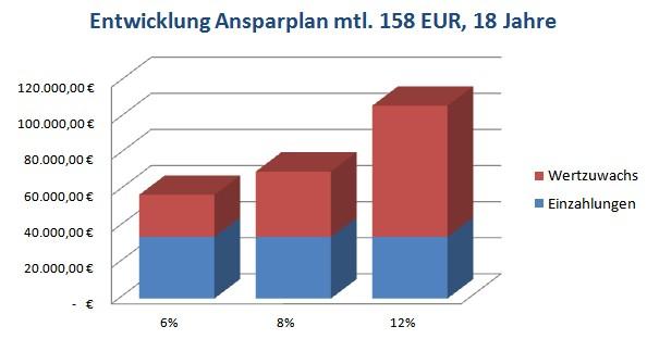 Entwicklung Ansparplan in EUR