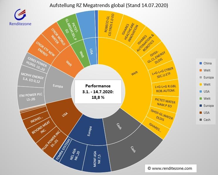 Zusammensetzung RZ Megatrends global