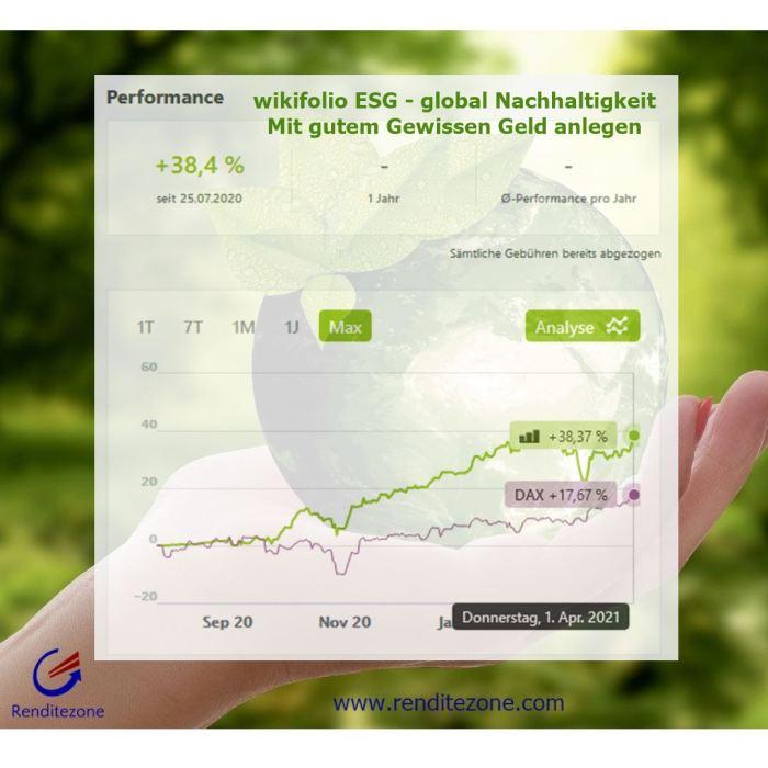 ESG - global Nachhaltigkeit