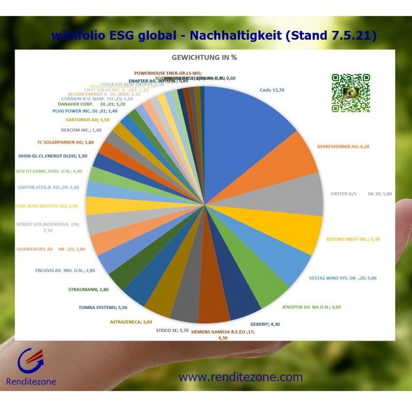 Gewichtung ESG global - Nachhaltigkeit
