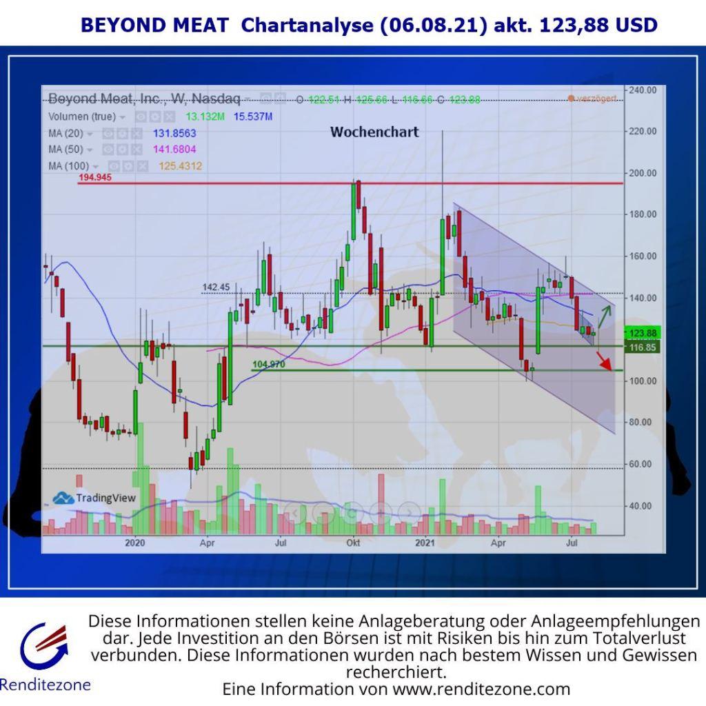 Beyond Meat Chartanalyse Wochenchart 6-8-21