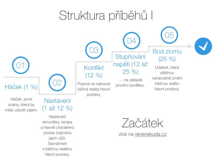 Struktura příběhů I