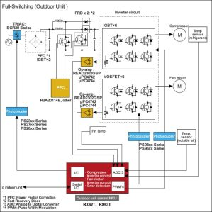 Power Supply for Air Conditioner | Renesas Electronics