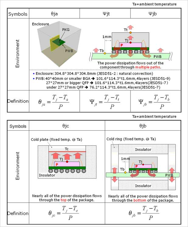 heat dissipation mechanism renesas