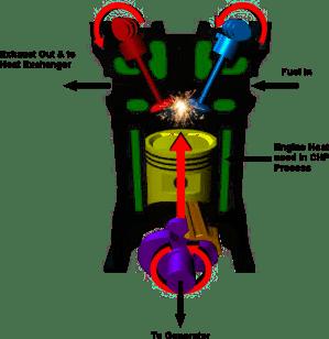 Internal Combustion Engine CHP Generators  Micro CHP
