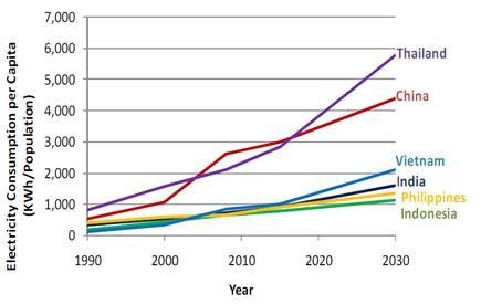 Energy consumption per capita