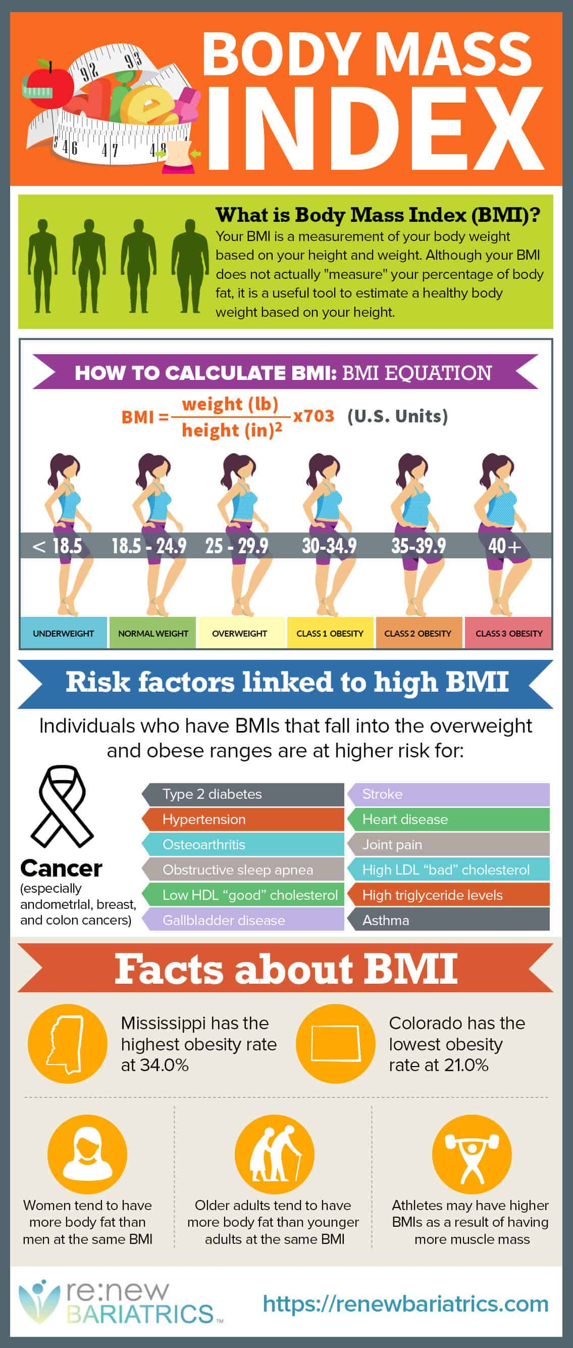 Understanding Bmi Body Mass Index For Bariatric Surgery