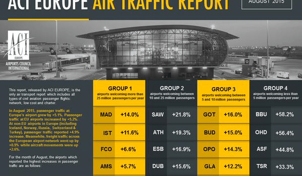 Glasgow Airport is one of the fastest growing airports in Europe