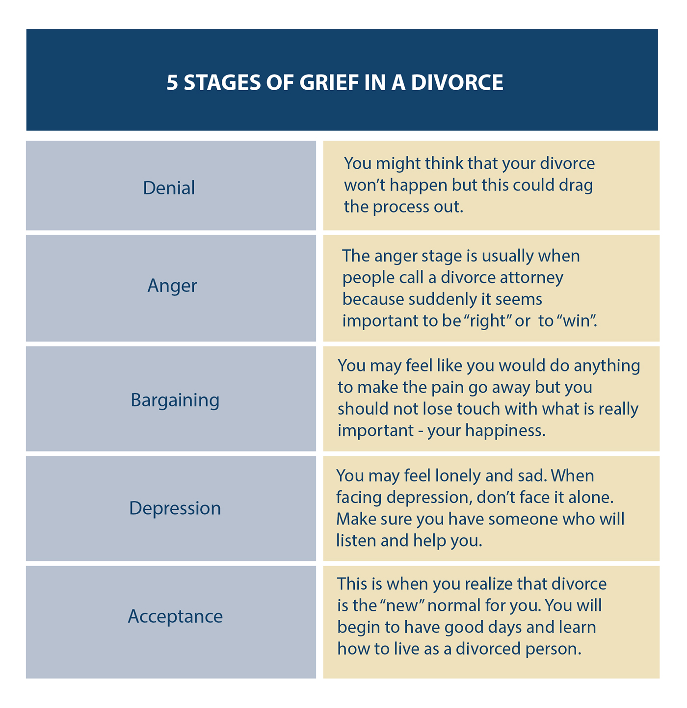5 Stages Of Grief In A Divorce