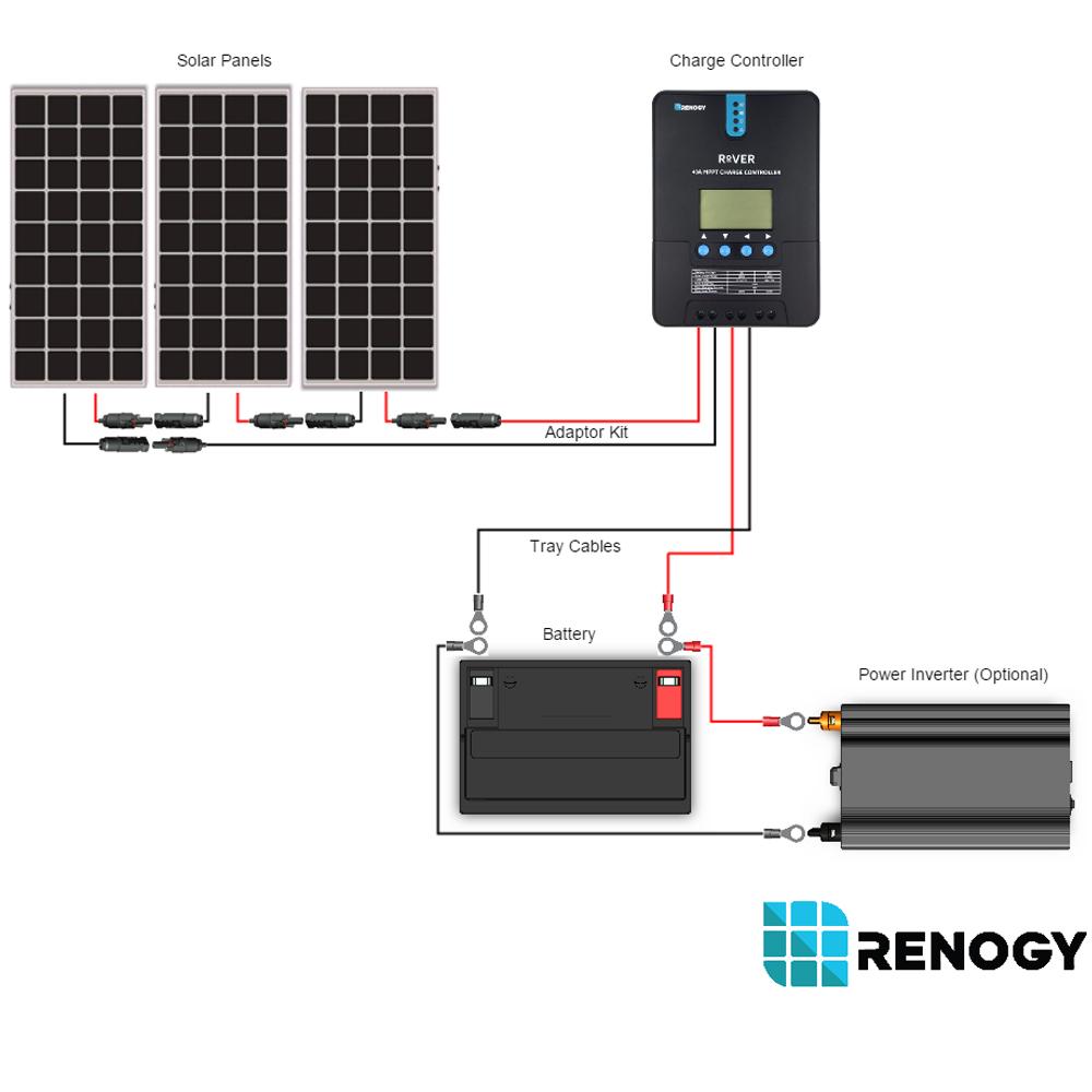 Solar Panel Installation Wiring