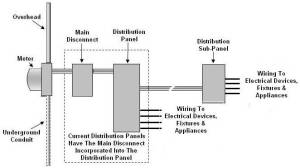 Installing An Electrical Distribution SubPanel  Part 1