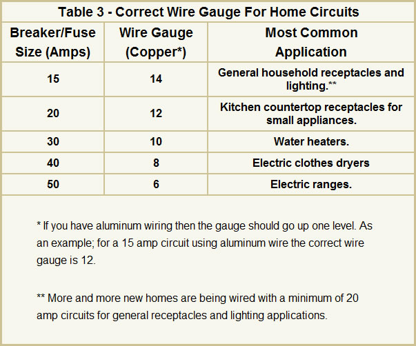 Famous circuit breaker wire size chart gallery electrical home wiring gauge chart hobbiesxstyle greentooth Gallery