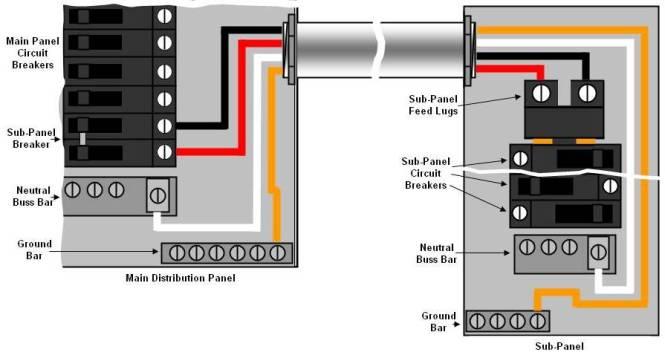 main panel wiring diagram main image wiring diagram wiring diagram for sub panel the wiring on main panel wiring diagram