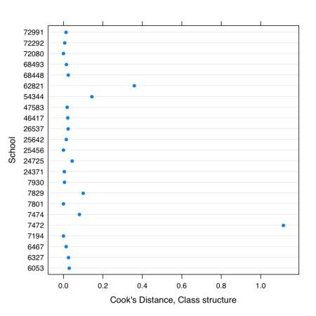 Figure Cook's Distance