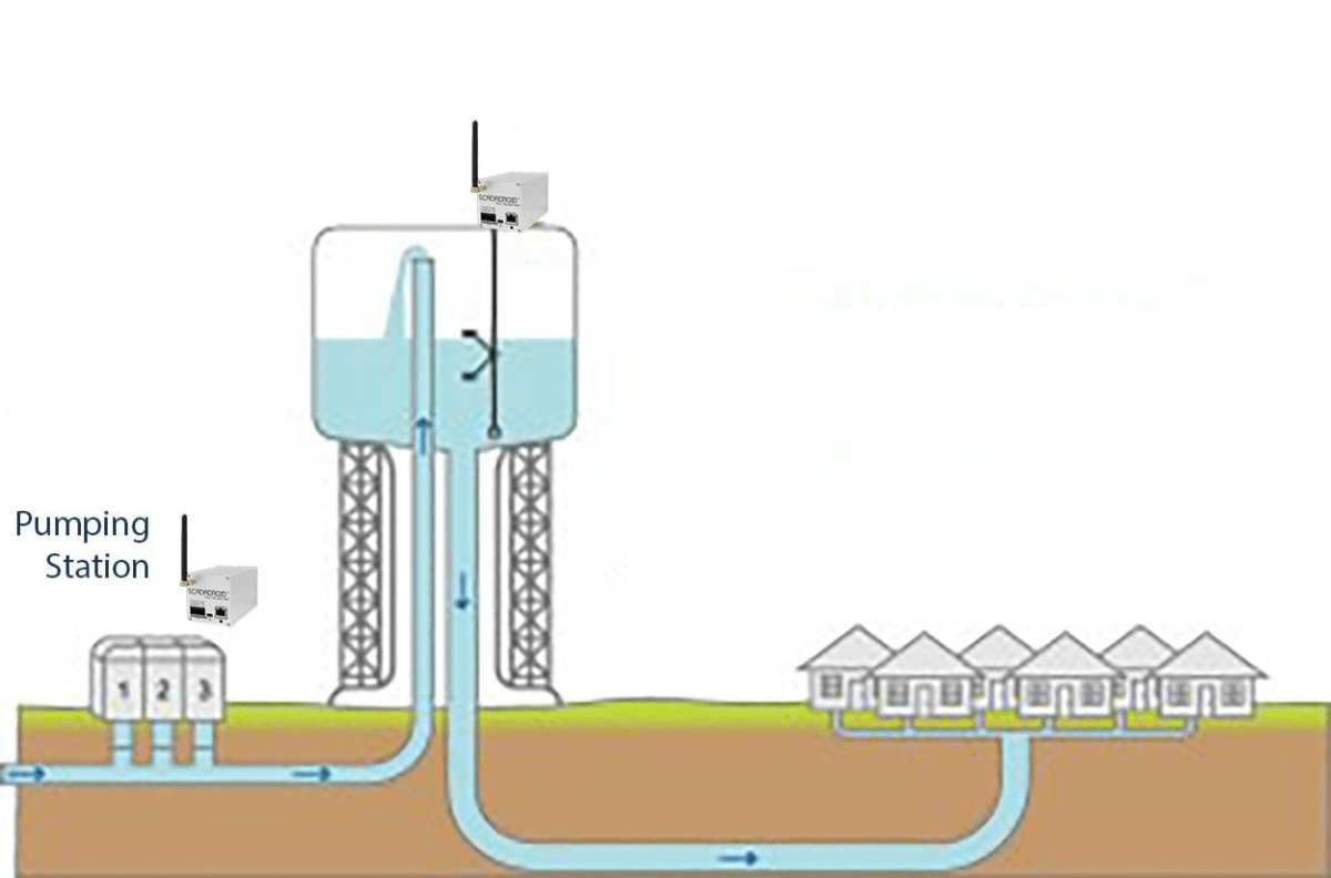 SCADADroid® Water Tower control narrative