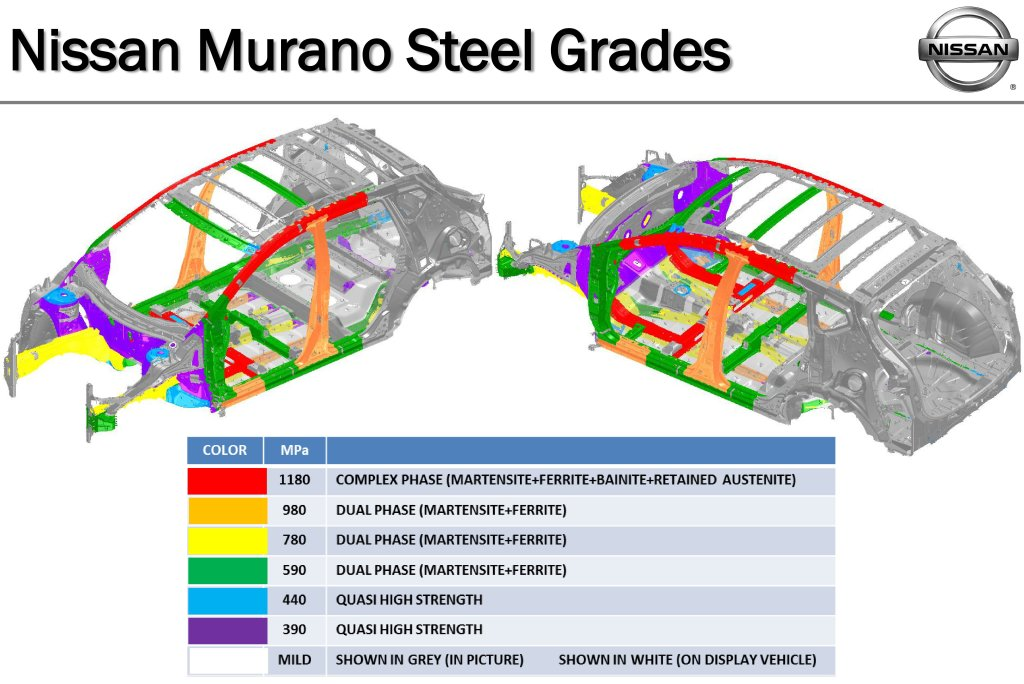Steel grades on the 2015 Nissan Murano are depicted here. (Provided by Nissan)