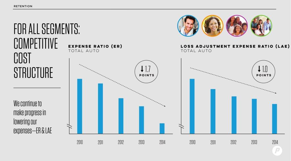 Progressive expense and auto loss expenses are shown in this graph. (Provided by Progressive)