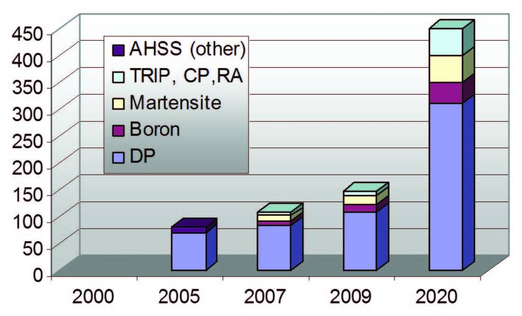 Figure 5 - Growth of AHSS