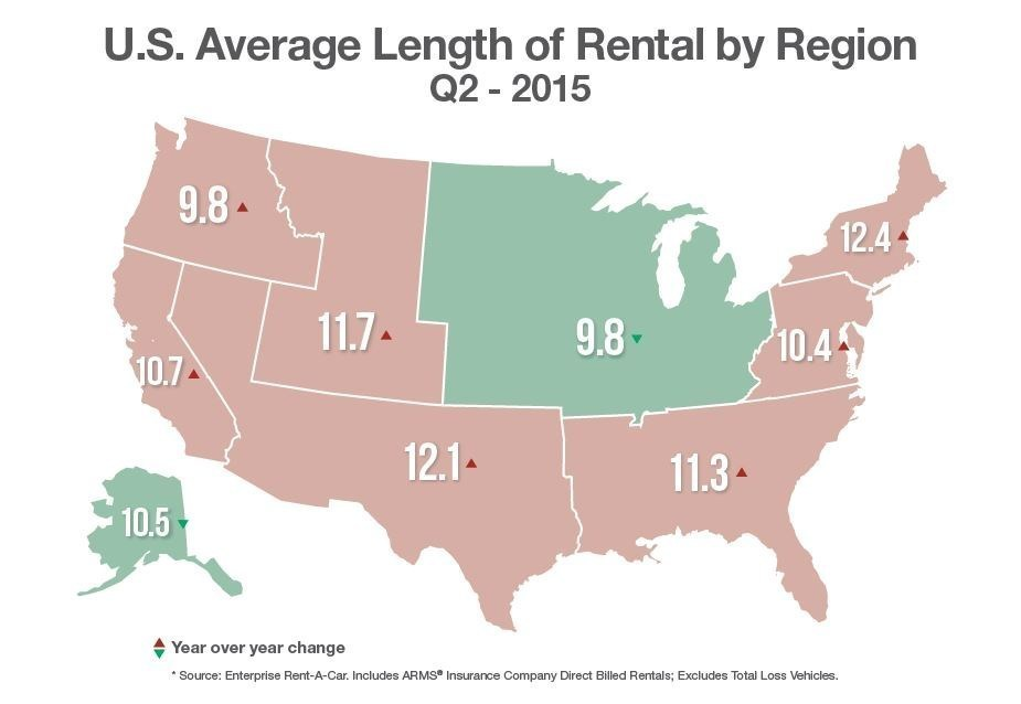 Average collision repair vehicle rental times increased by a third of a day last quarter and were half a day over the five-year average, Enterprise Rent-A-Car announced Monday. (Provided by Enterprise Rent-A-Car via PRNewsFoto)