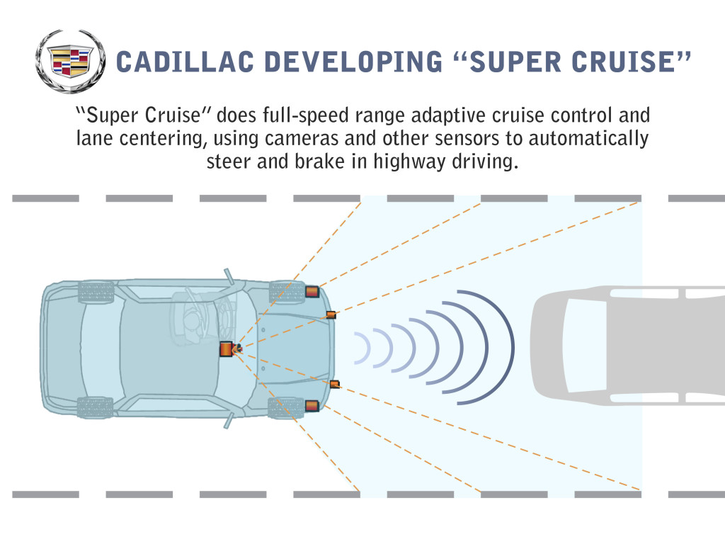 """A 2013 graphic describes the Cadillac """"Super Cruise"""" technology. (Copyright General Motors)"""