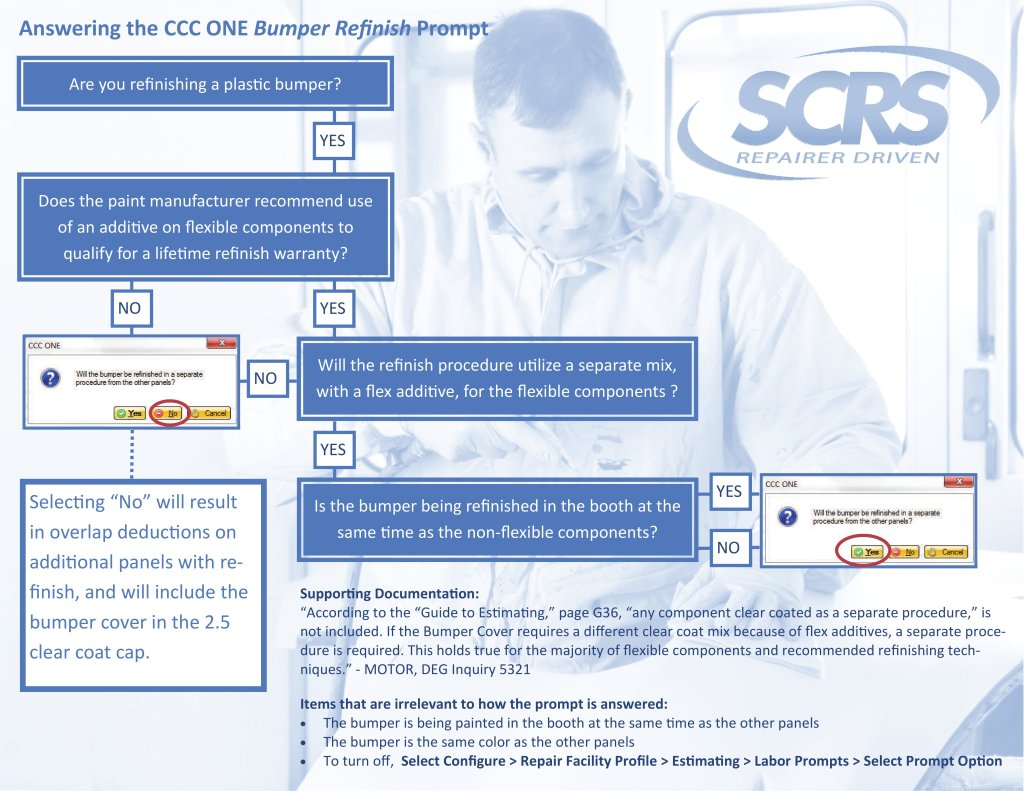 "After ""frequent and widespread reports of misrepresentations"" on the infamous CCC ONE ""bumper prompt,"" SCRS announced Friday it released a flowchart to help answer the refinishing question correctly. (Provided by Society of Collision Repair Specialists)"