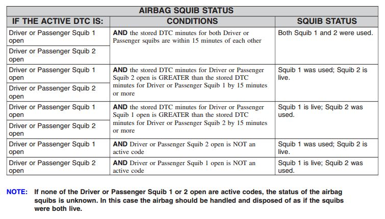 Determine through diagnostic trouble codes whether one or both squibs have blown on a 2015 Dodge Challenger airbag. If not, the intact squib could still fire. (Provided by FCA)