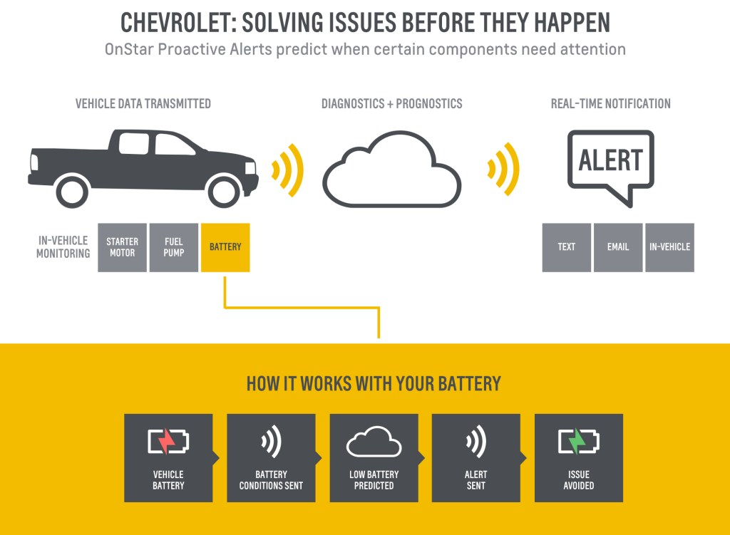 General Motors announced in May OnStar would alert some Chevrolet drivers specifically about complications with the fuel pump, battery and starter. (Provided by Chevrolet/© General Motors)