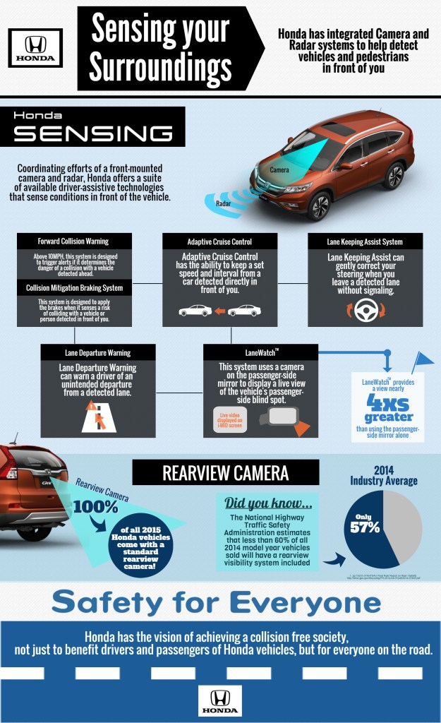 This Honda graphic displays the Honda Sensing technology available for some of the 2016 model year. (Provided by Honda)