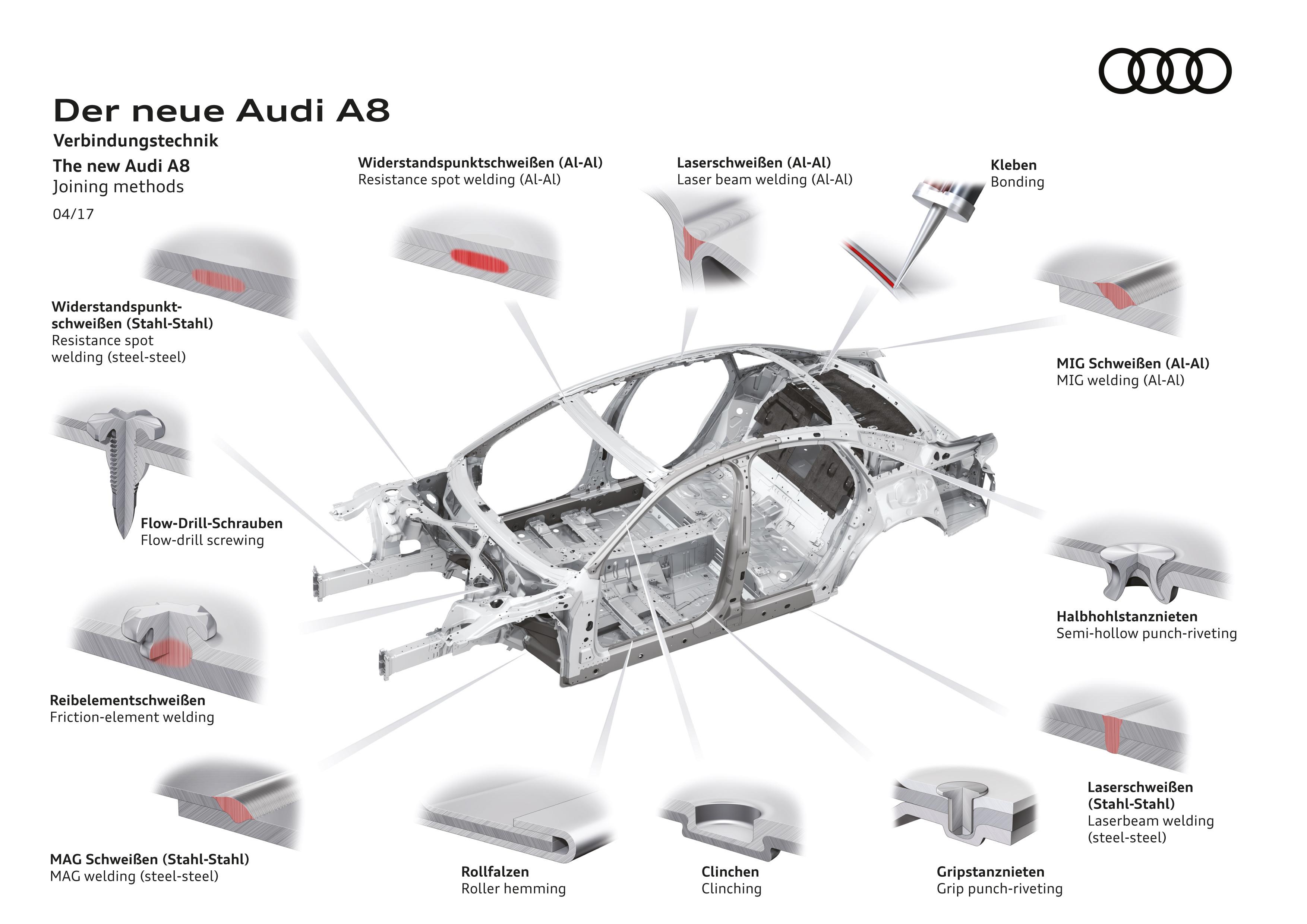 Upcoming Audi A8 Uses Uhss Aluminum Carbon Fiber