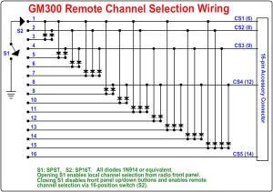 Motorola GM300 Remote Channel Select