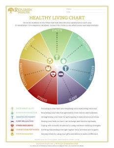 An image of Replenish Health's Healthy Living Chart