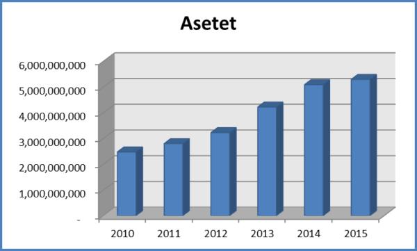 Asetet e 10 kompanive të riciklimit, bilancet e të cilave u analizuan nga BIRN, tregojnë rritje nga 2.5 miliardë lekë më 2010 në 5.3 miliardë lekë më 2015.