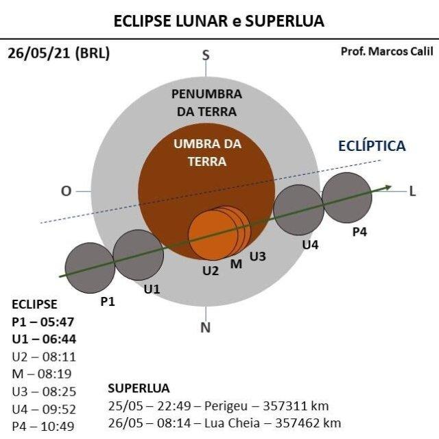eclipse lunar e super lua 2021