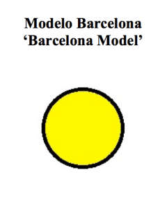 Modelo Barcelona