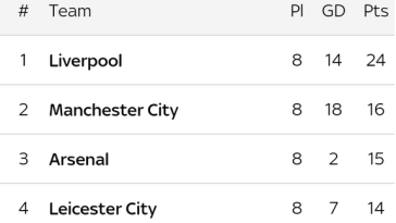 English Premier League Table