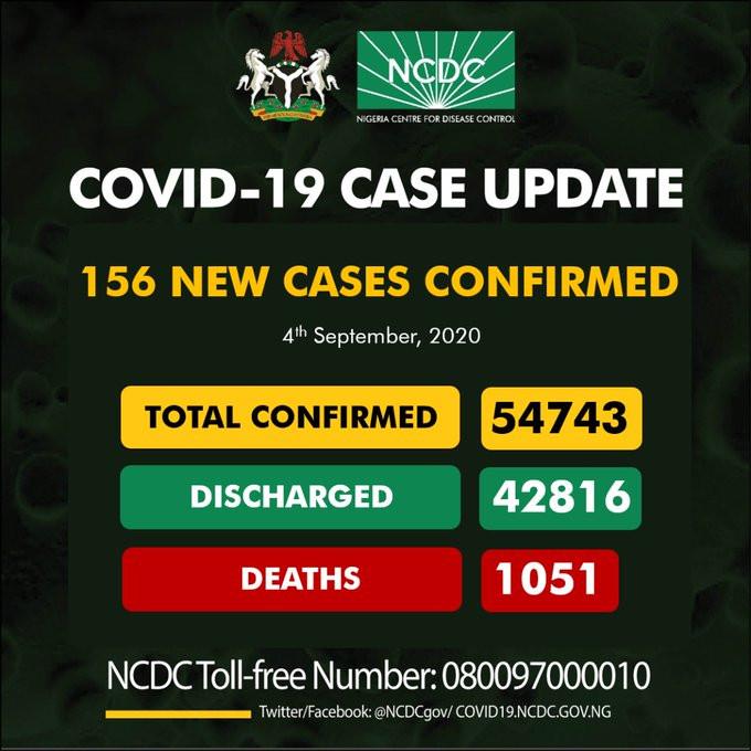 4th Sept. 156 New Cases Of Coronavirus Recorded In Nigeria