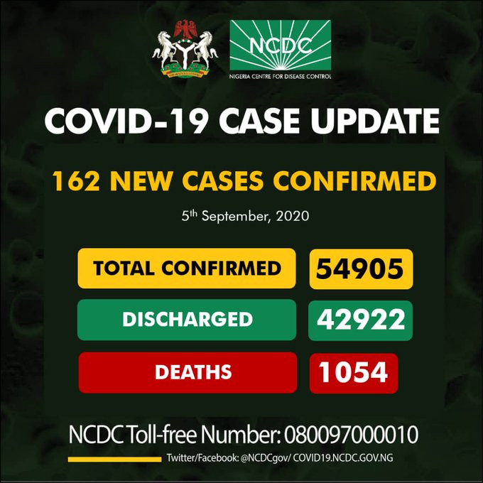 5th Sept. 162 New Cases Of Coronavirus Recorded In Nigeria