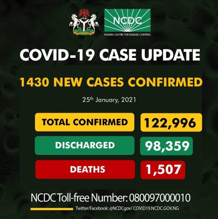 1430 New Cases Of COVID-19 Recorded In Nigeria